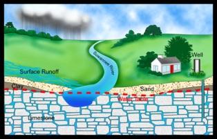 підземні води, геологія, грунтові води, міжпластові води, гідросфера