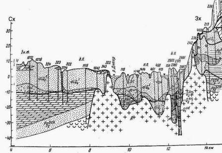 Подпись: Рис. 1. Схема концентрации кинетической энергии в бассейне Днепра с прильодовикох территорий Рис. 2. Геологический разрез долины Днепра в районе с. Табурище [Горецкий, 1970]